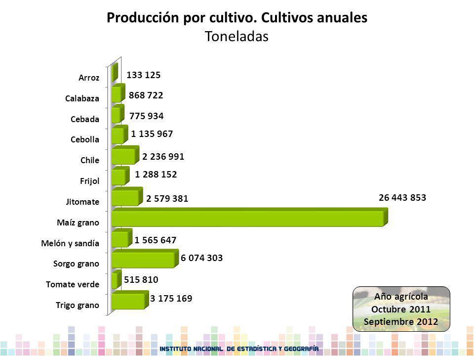 Producción por cultivo. Cultivos anuales