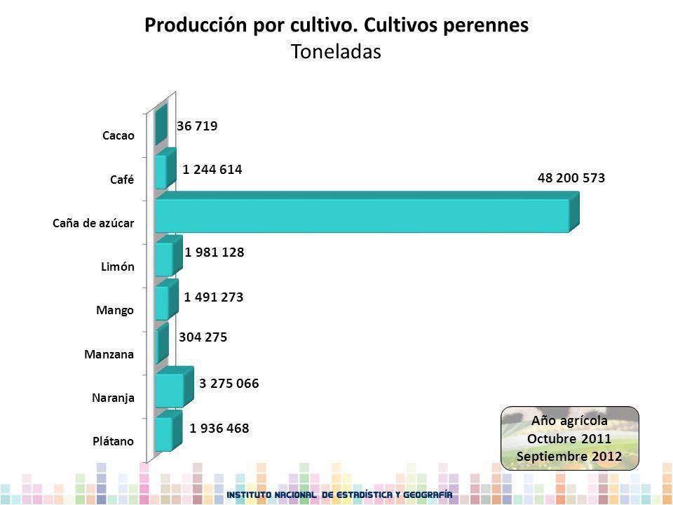 Producción por cultivo. Cultivos perennes