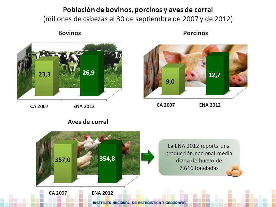 Población de bovinos, porcinos y aves de corral