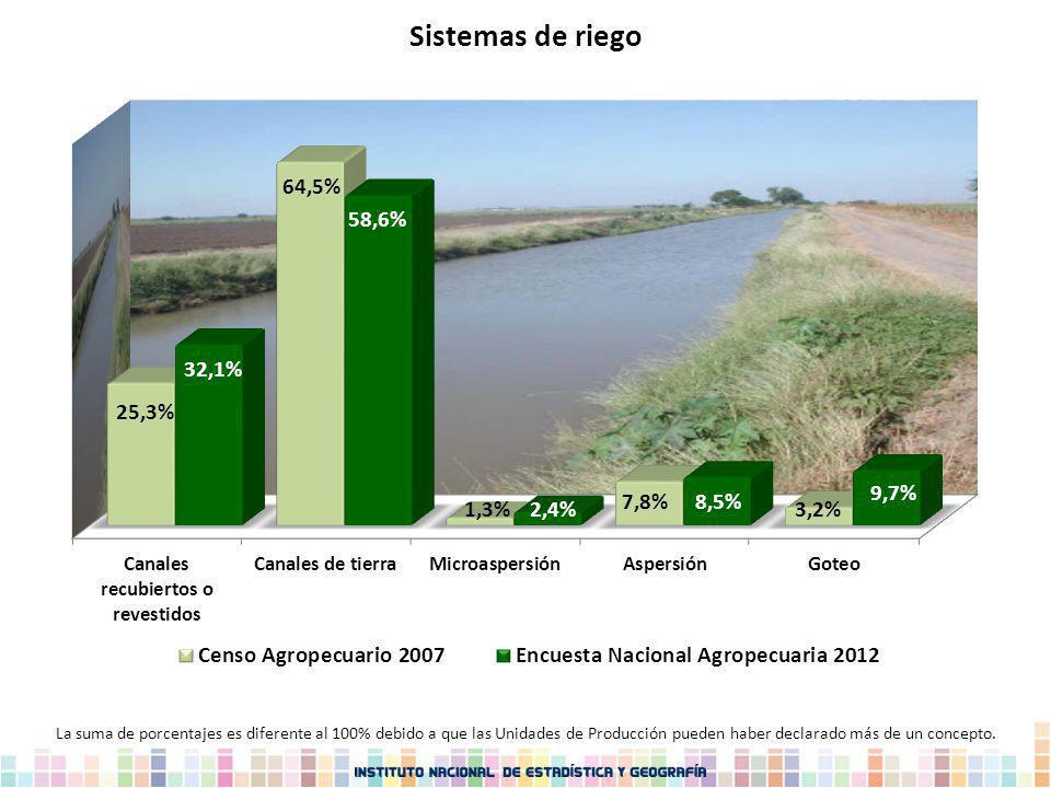 Sistemas de riego La suma de porcentajes es diferente al 100% debido a que las Unidades de Producción pueden haber declarado más de un concepto.