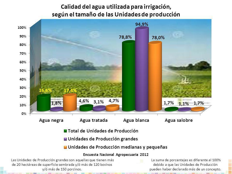 Calidad del agua utilizada para irrigación,