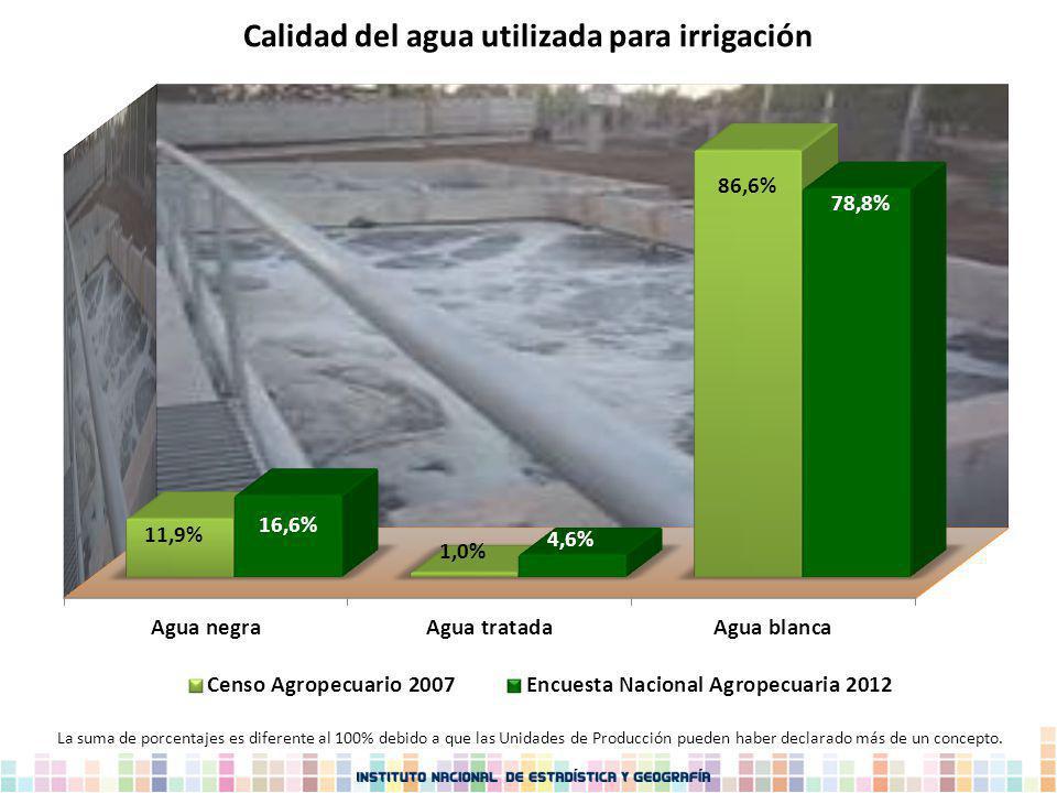 Calidad del agua utilizada para irrigación