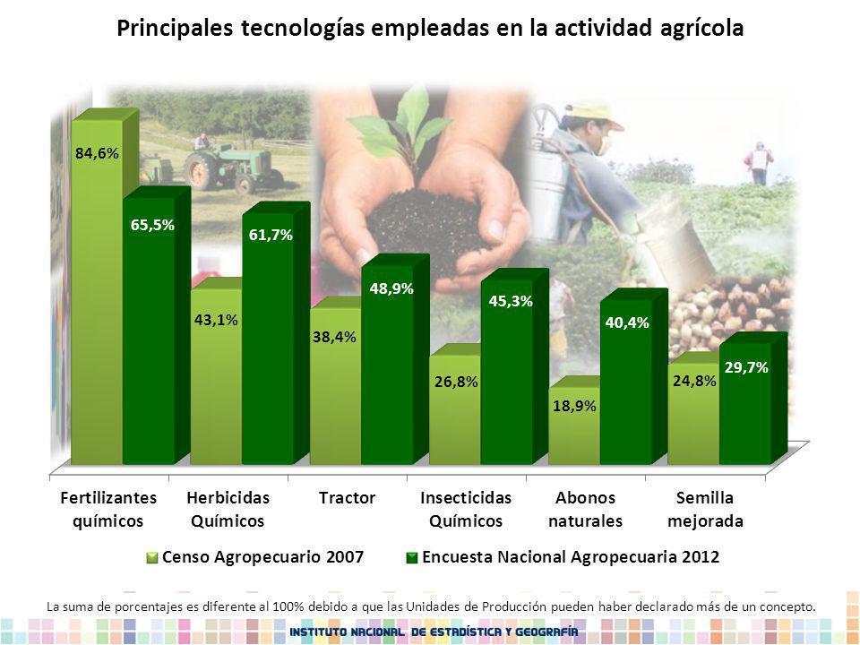 Principales tecnologías empleadas en la actividad agrícola
