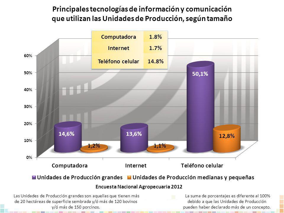 Principales tecnologías de información y comunicación