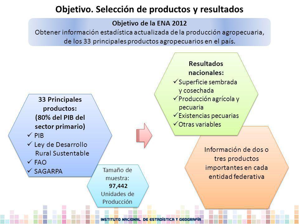 Objetivo. Selección de productos y resultados