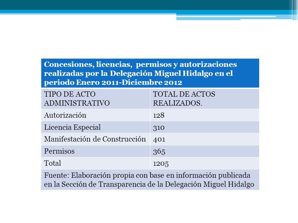 Concesiones, licencias, permisos y autorizaciones realizadas por la Delegación Miguel Hidalgo en el periodo Enero 2011-Diciembre 2012