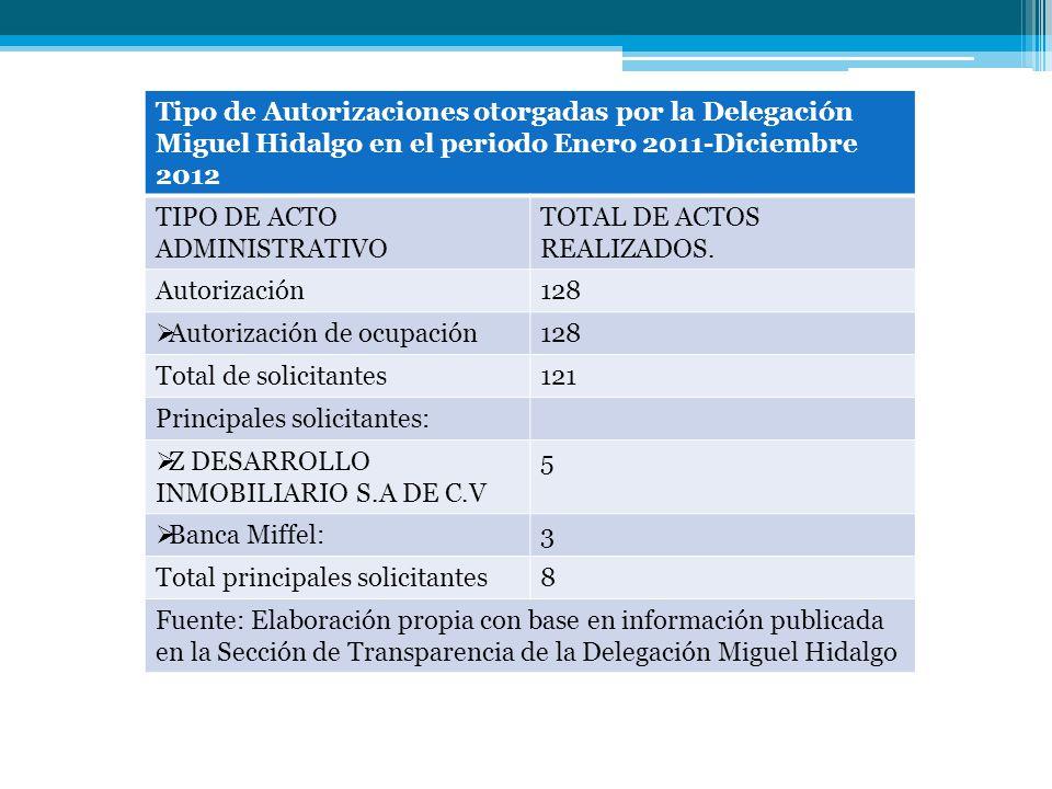 Tipo de Autorizaciones otorgadas por la Delegación Miguel Hidalgo en el periodo Enero 2011-Diciembre 2012