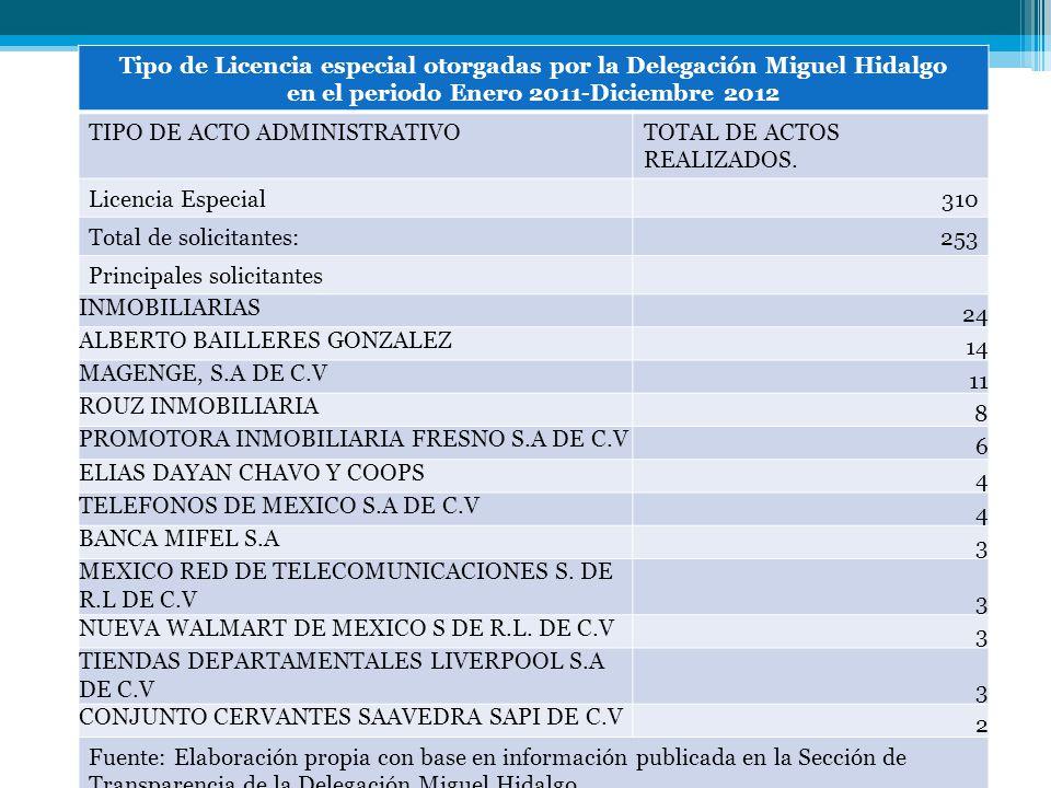 Tipo de Licencia especial otorgadas por la Delegación Miguel Hidalgo