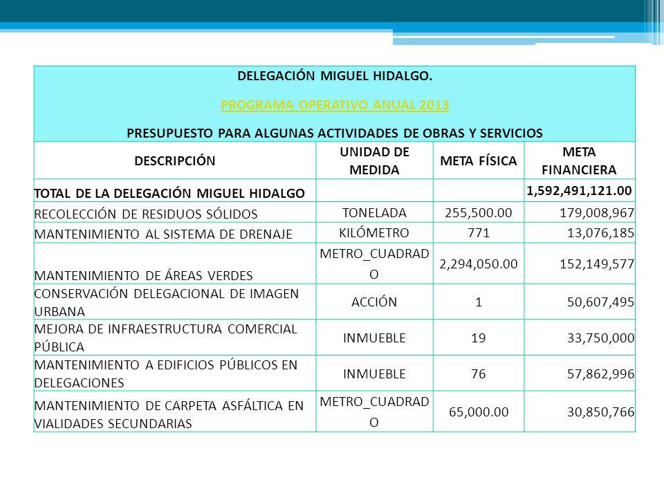 DELEGACIÓN MIGUEL HIDALGO. PROGRAMA OPERATIVO ANUAL 2013