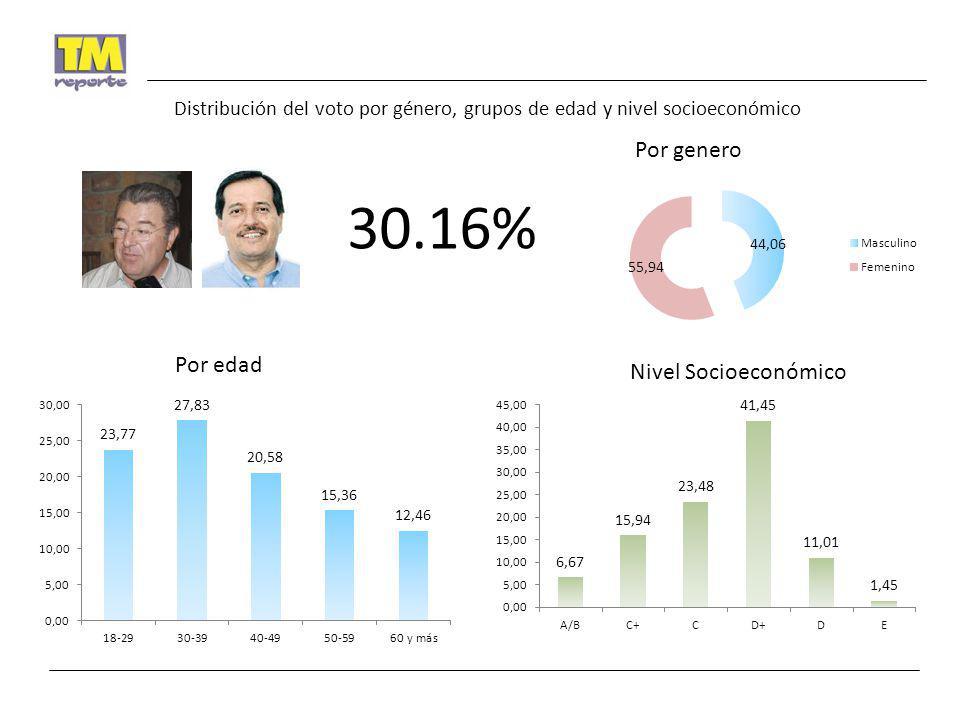 30.16% Por genero Por edad Nivel Socioeconómico