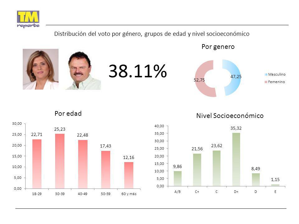 38.11% Por genero Por edad Nivel Socioeconómico