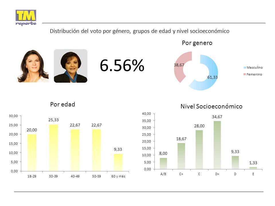 6.56% Por genero Por edad Nivel Socioeconómico