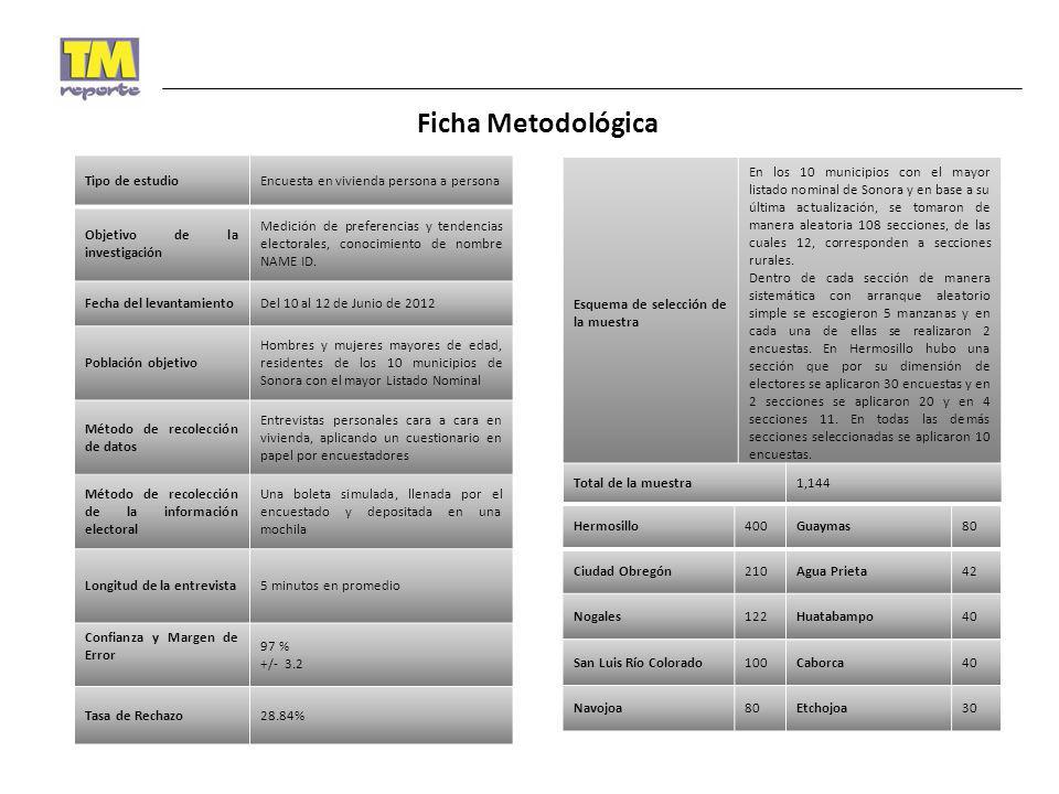 Ficha Metodológica Tipo de estudio