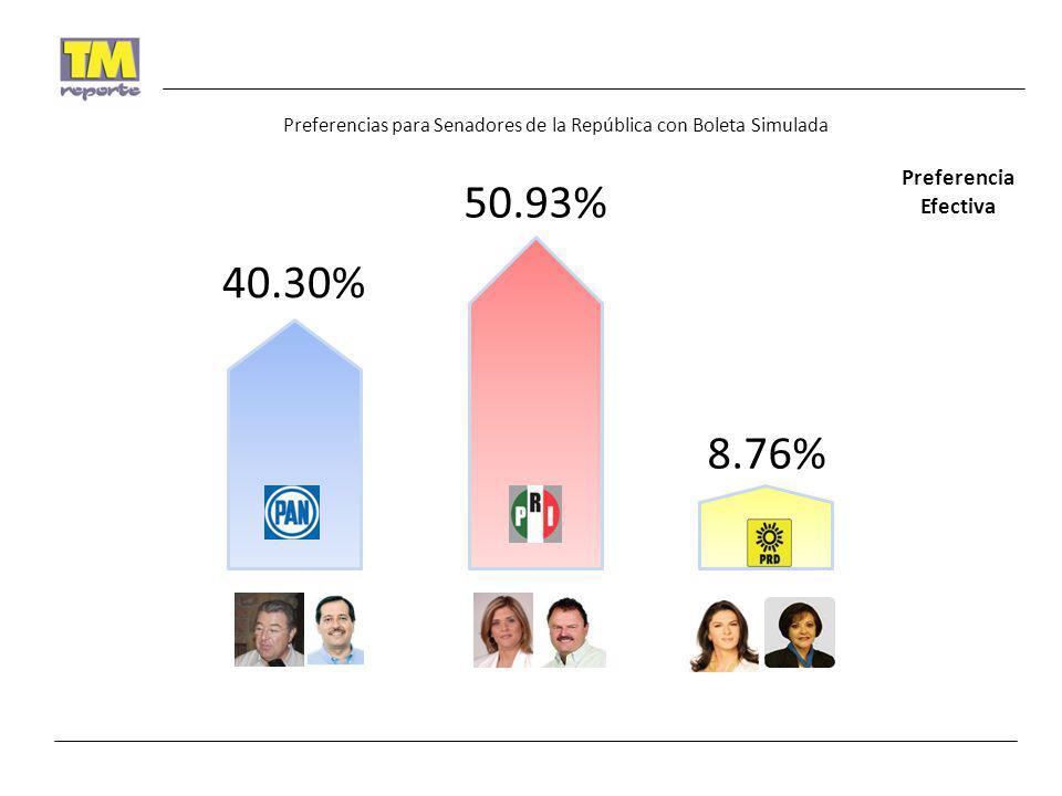 Preferencias para Senadores de la República con Boleta Simulada