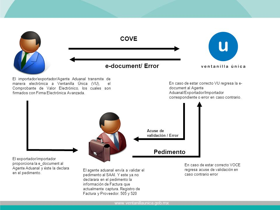 COVE e-document/ Error Pedimento