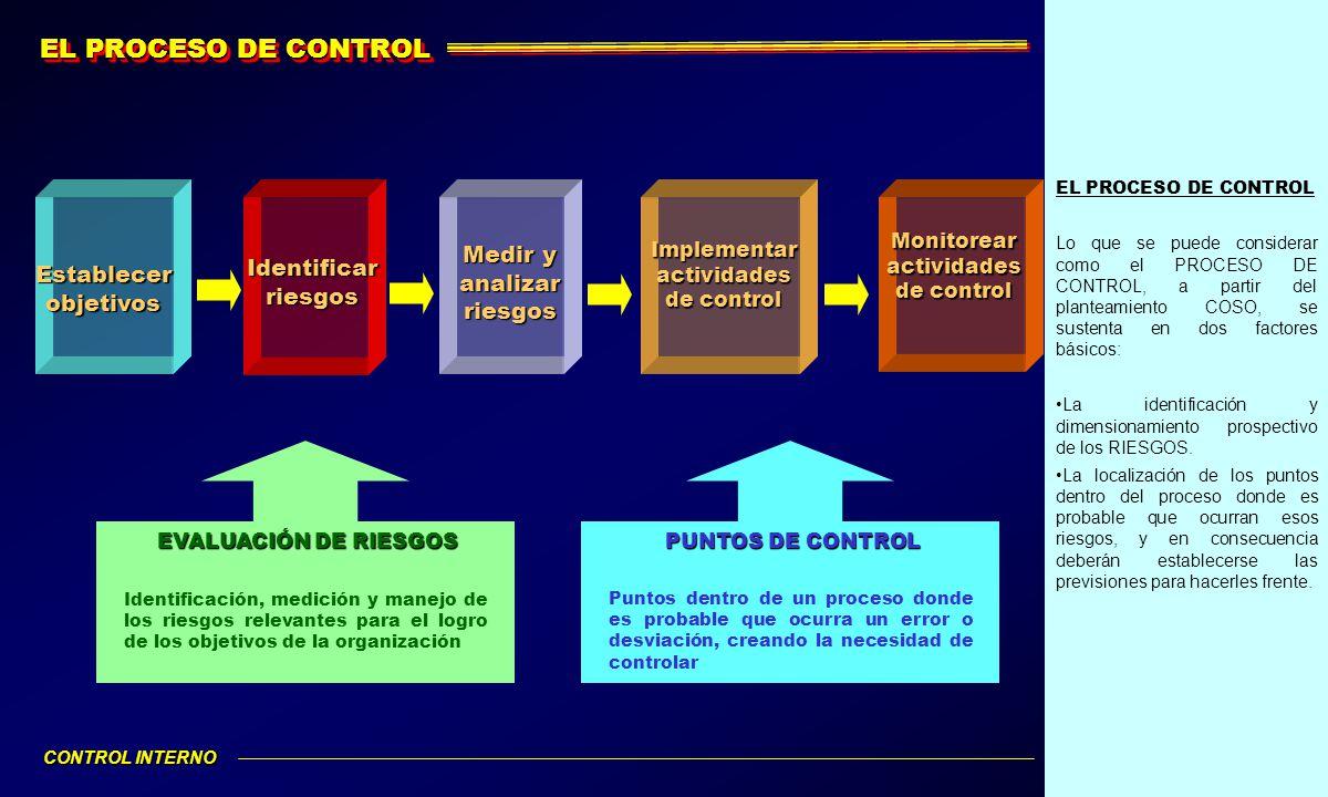 EL PROCESO DE CONTROL Medir y analizar riesgos Identificar riesgos