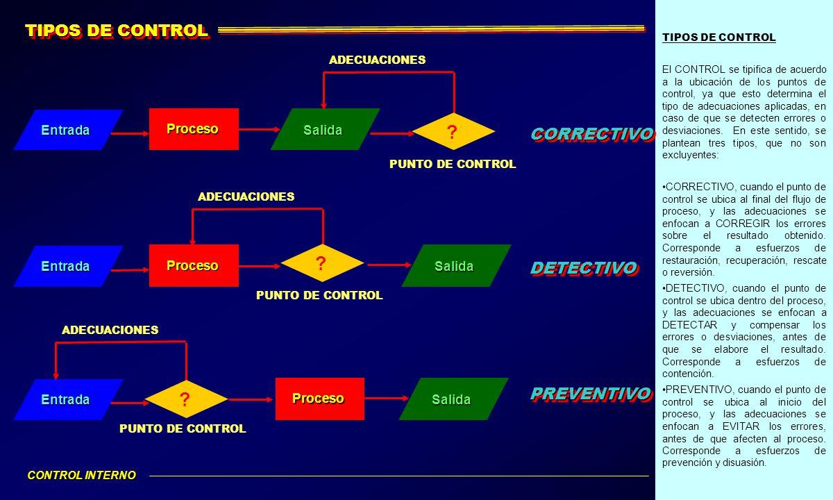 TIPOS DE CONTROL CORRECTIVO DETECTIVO PREVENTIVO Entrada Proceso