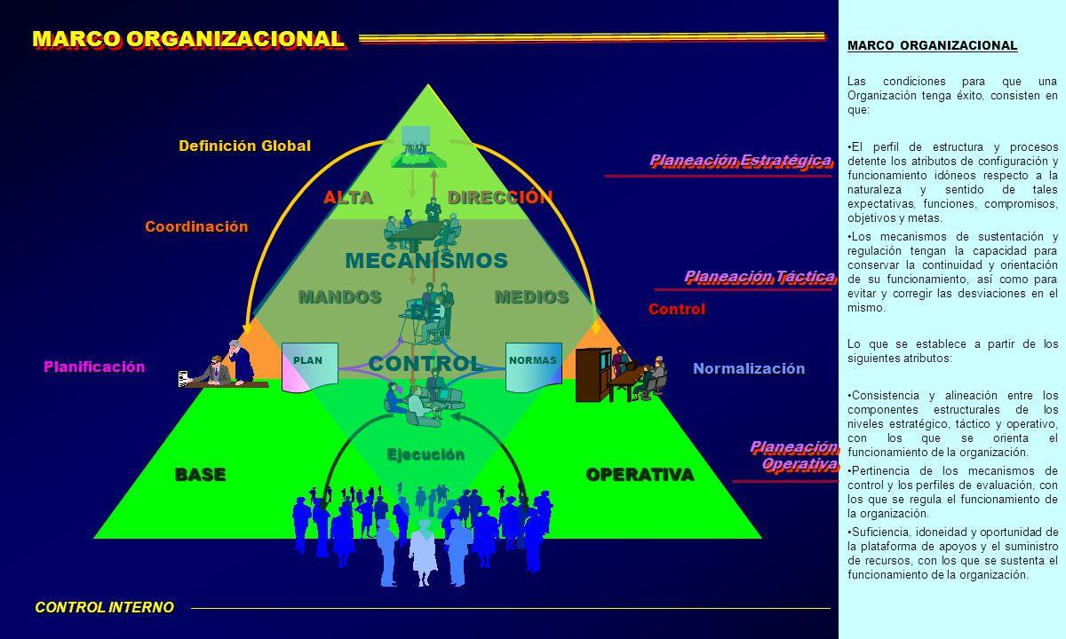 MARCO ORGANIZACIONAL MECANISMOS DE CONTROL ALTA DIRECCIÓN