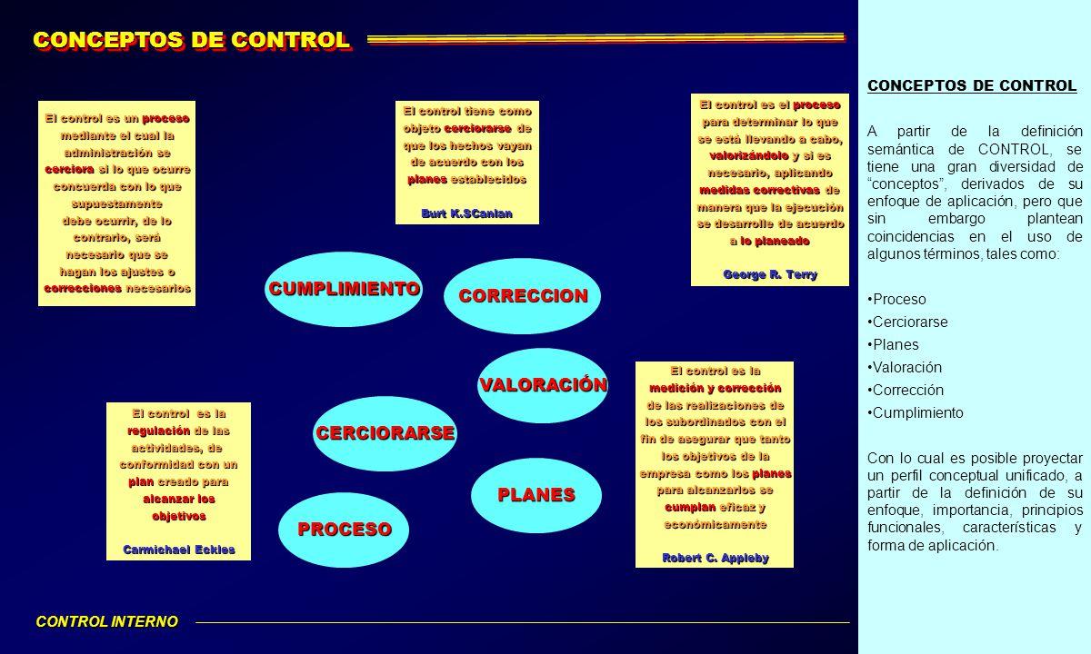 CONCEPTOS DE CONTROL CUMPLIMIENTO CORRECCION VALORACIÓN CERCIORARSE