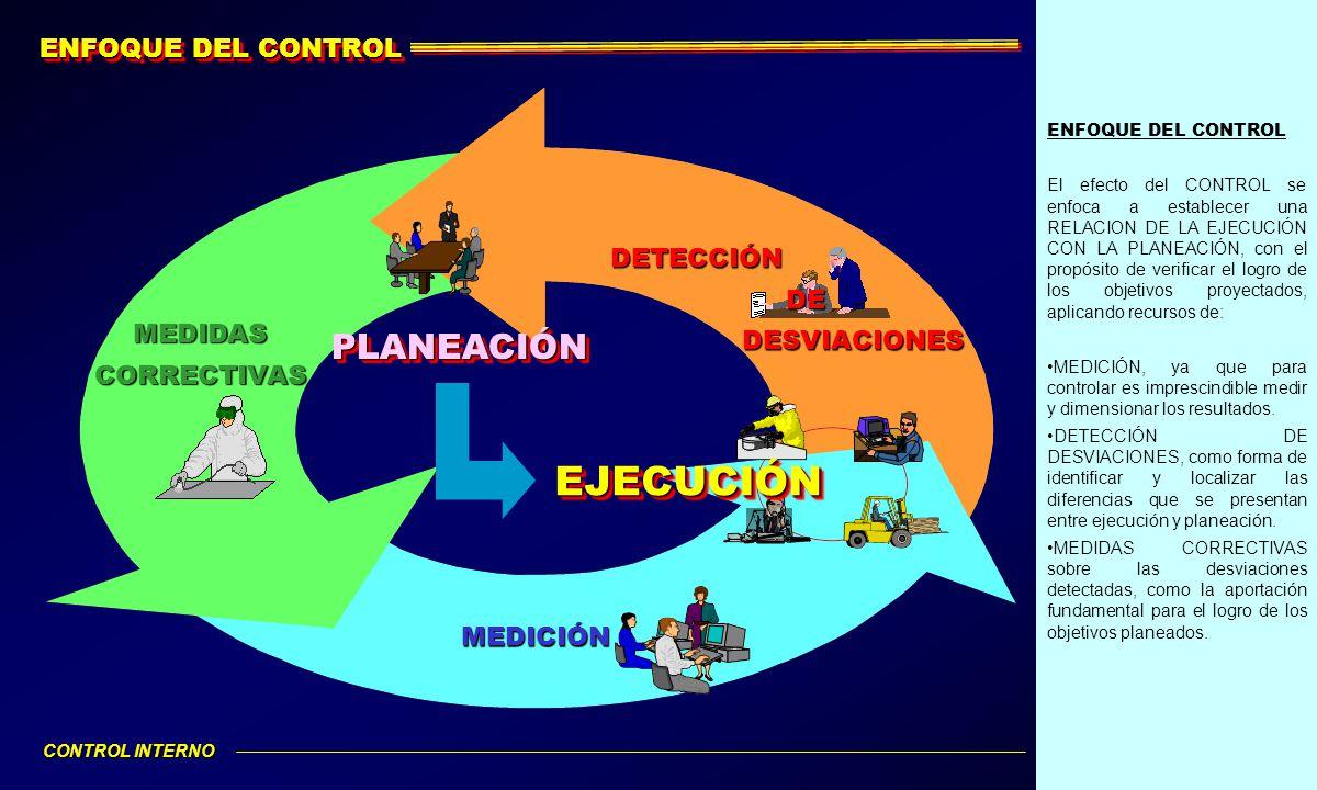 EJECUCIÓN PLANEACIÓN ENFOQUE DEL CONTROL DETECCIÓN DE DESVIACIONES