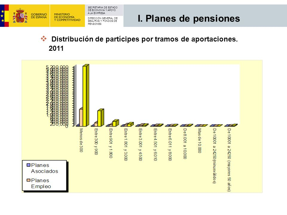 I. Planes de pensiones Distribución de partícipes por tramos de aportaciones. 2011