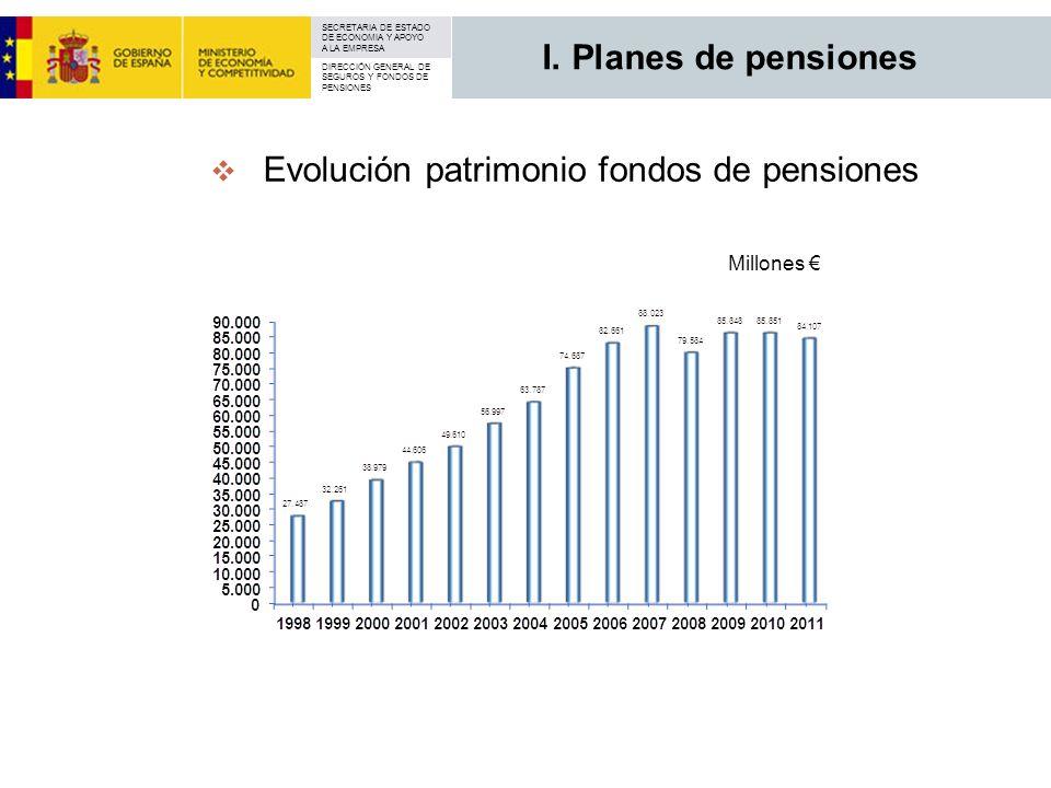 Evolución patrimonio fondos de pensiones