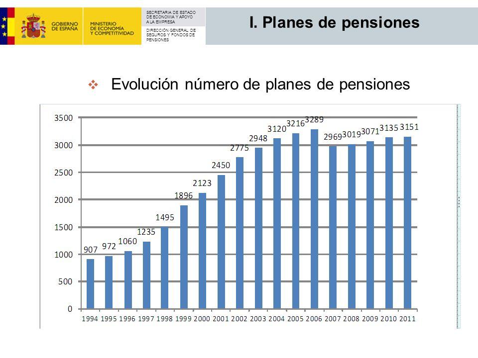 I. Planes de pensiones Evolución número de planes de pensiones