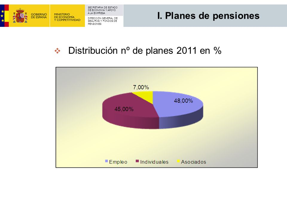I. Planes de pensiones Distribución nº de planes 2011 en %