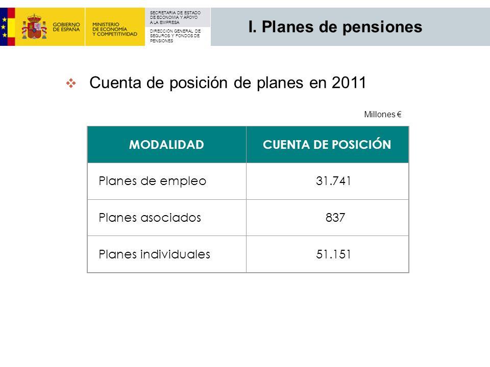 Cuenta de posición de planes en 2011
