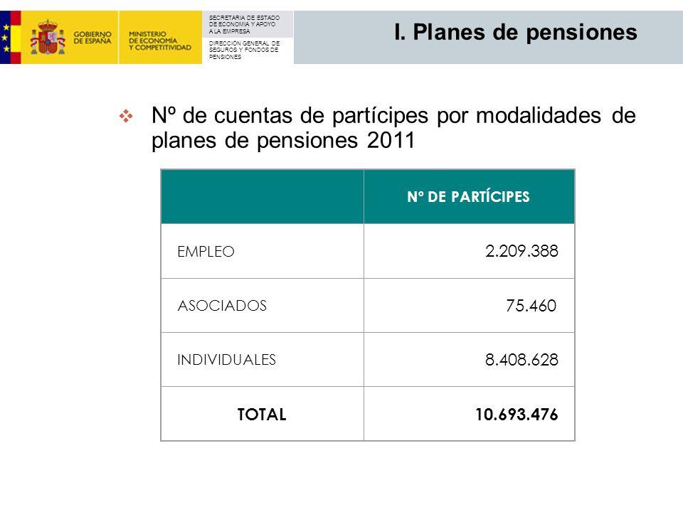I. Planes de pensiones Nº de cuentas de partícipes por modalidades de planes de pensiones 2011. Nº DE PARTÍCIPES.
