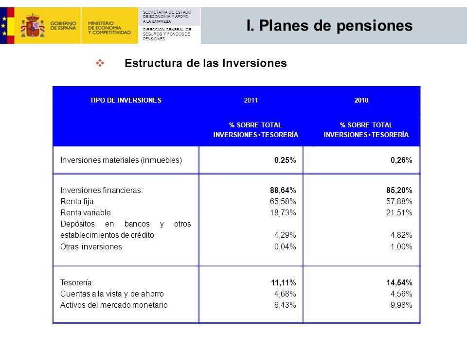 INVERSIONES+TESORERÍA