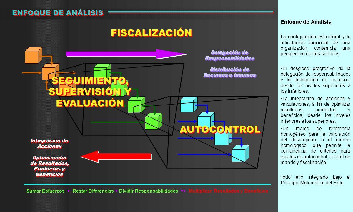 FISCALIZACIÓN SEGUIMIENTO, SUPERVISIÓN Y EVALUACIÓN AUTOCONTROL
