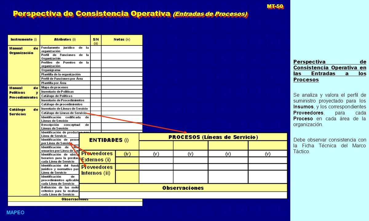 Perspectiva de Consistencia Operativa (Entradas de Procesos)