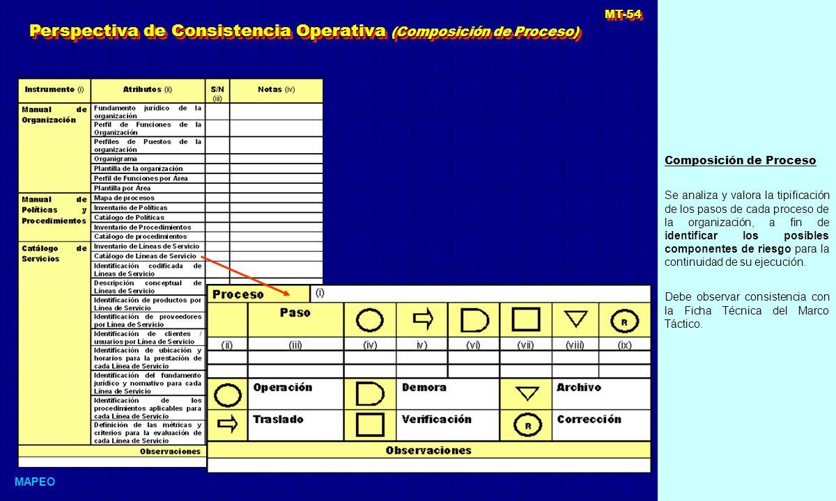 Perspectiva de Consistencia Operativa (Composición de Proceso)