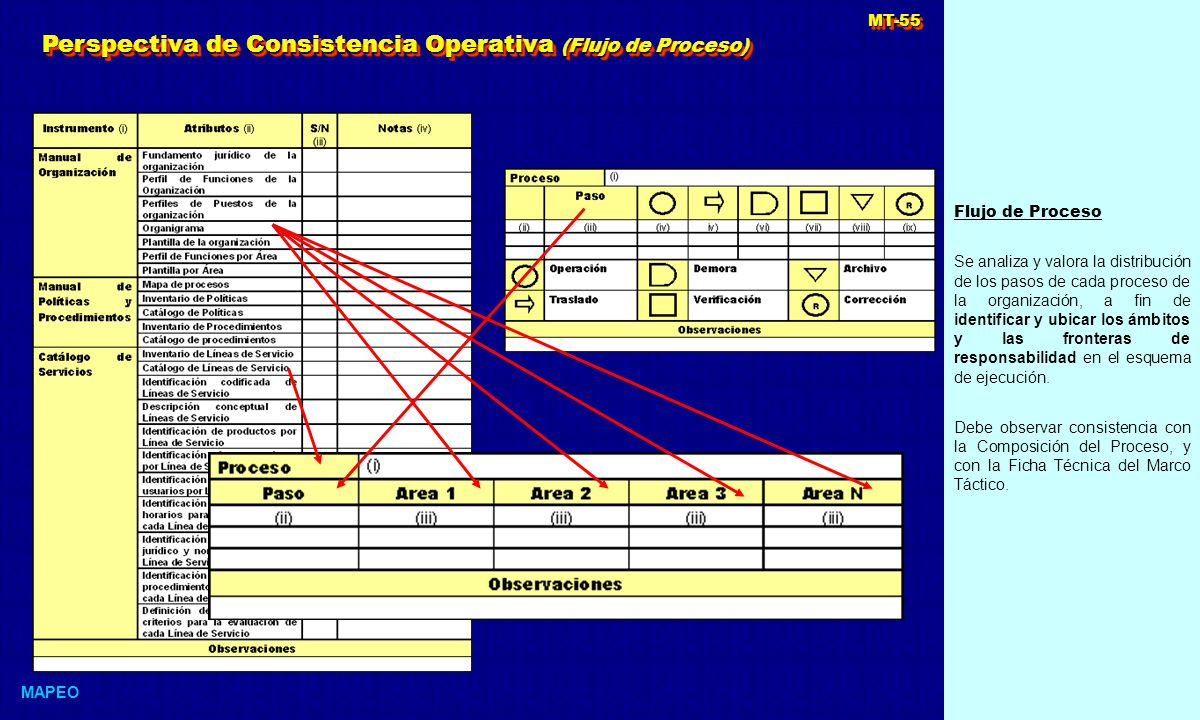 Perspectiva de Consistencia Operativa (Flujo de Proceso)