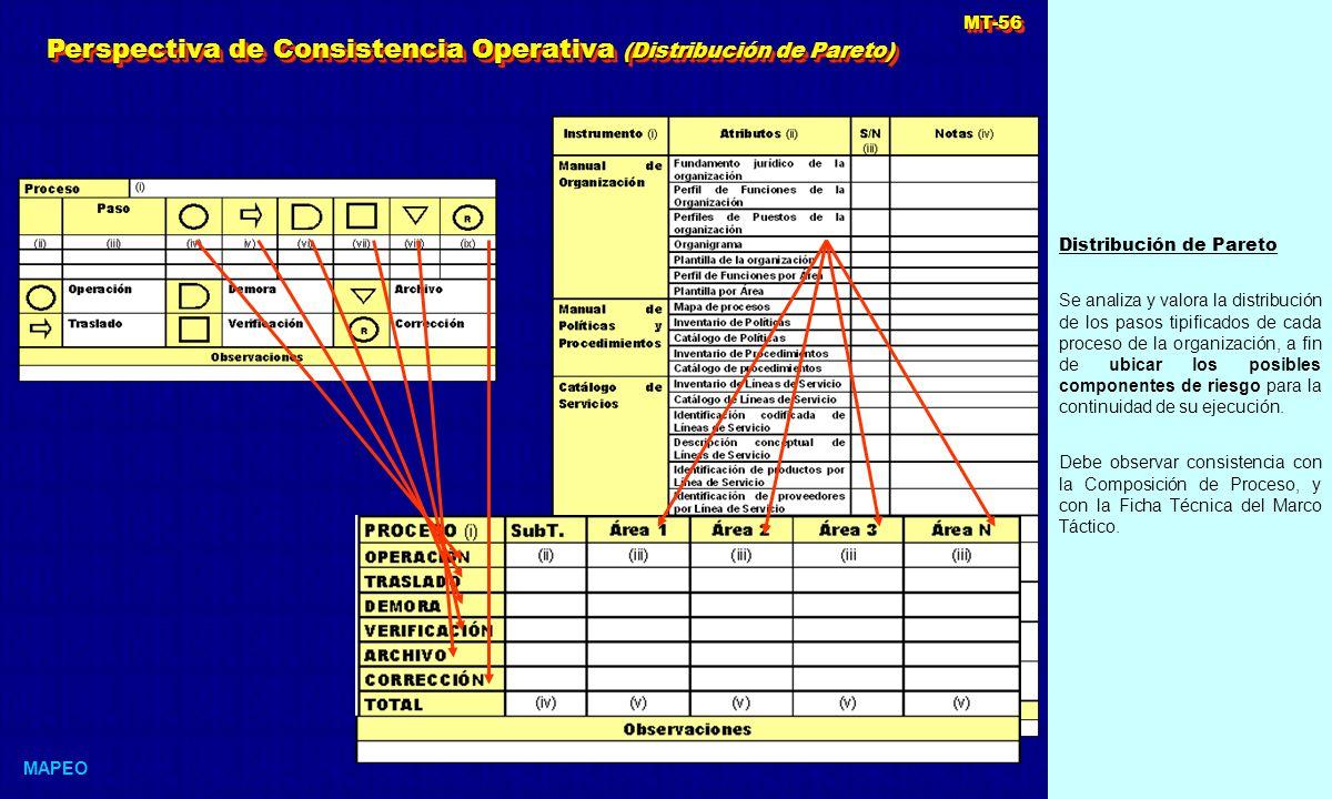 Perspectiva de Consistencia Operativa (Distribución de Pareto)