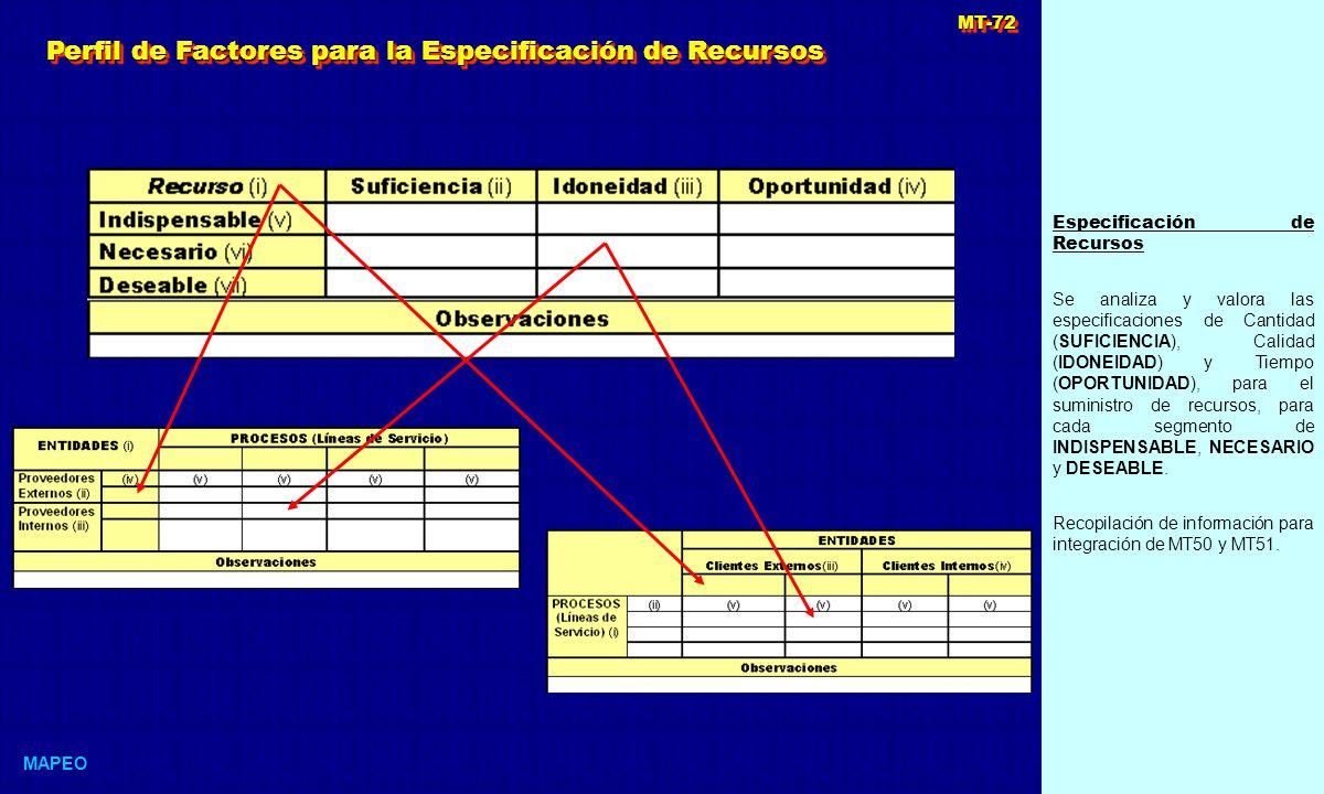 Perfil de Factores para la Especificación de Recursos