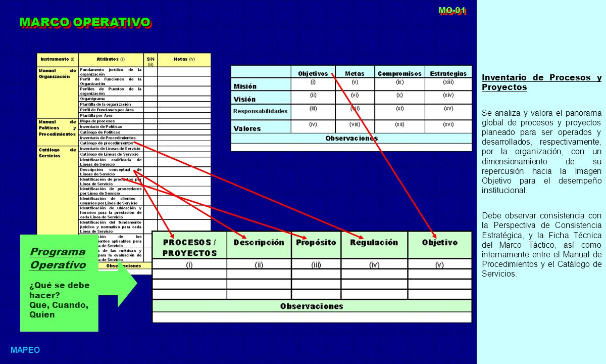 MARCO OPERATIVO Programa Operativo MO-01
