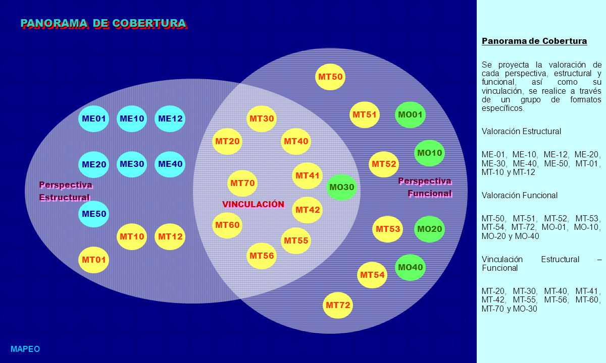 PANORAMA DE COBERTURA Panorama de Cobertura