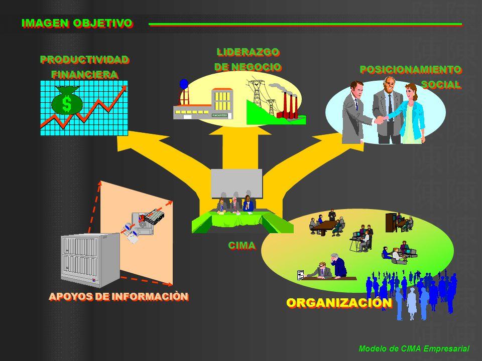 ORGANIZACIÓN IMAGEN OBJETIVO LIDERAZGO DE NEGOCIO PRODUCTIVIDAD