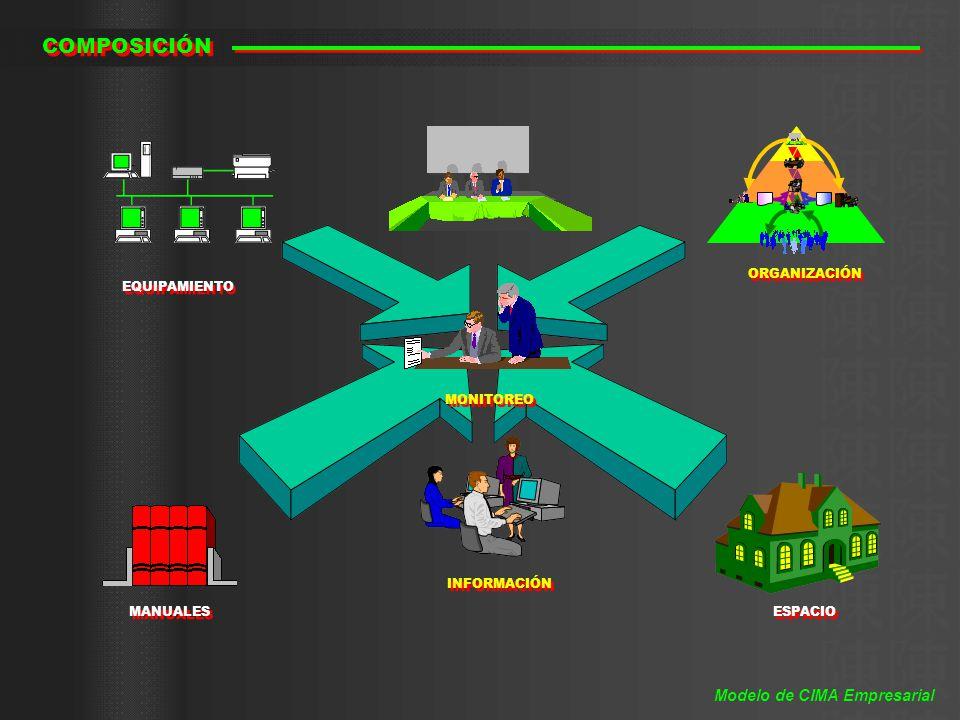 COMPOSICIÓN Modelo de CIMA Empresarial ORGANIZACIÓN EQUIPAMIENTO