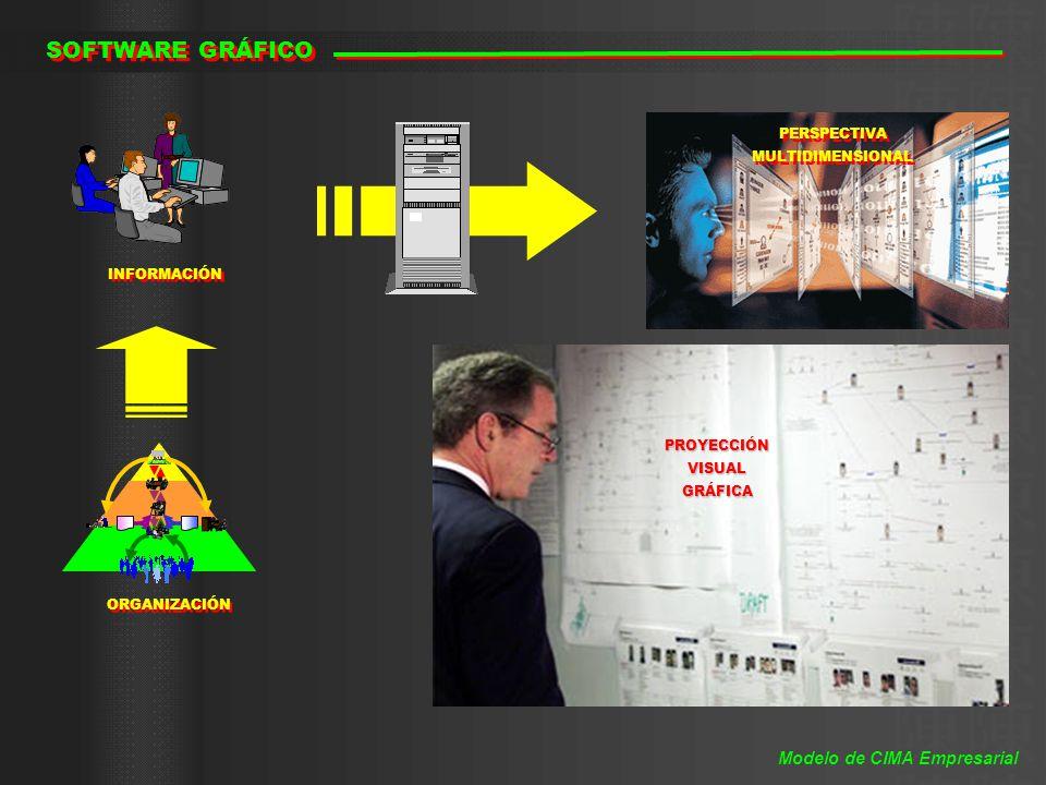 SOFTWARE GRÁFICO Modelo de CIMA Empresarial PERSPECTIVA