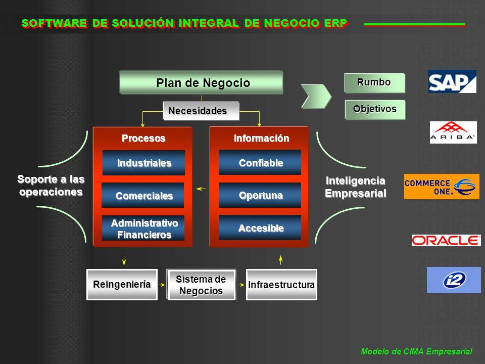 Plan de Negocio SOFTWARE DE SOLUCIÓN INTEGRAL DE NEGOCIO ERP