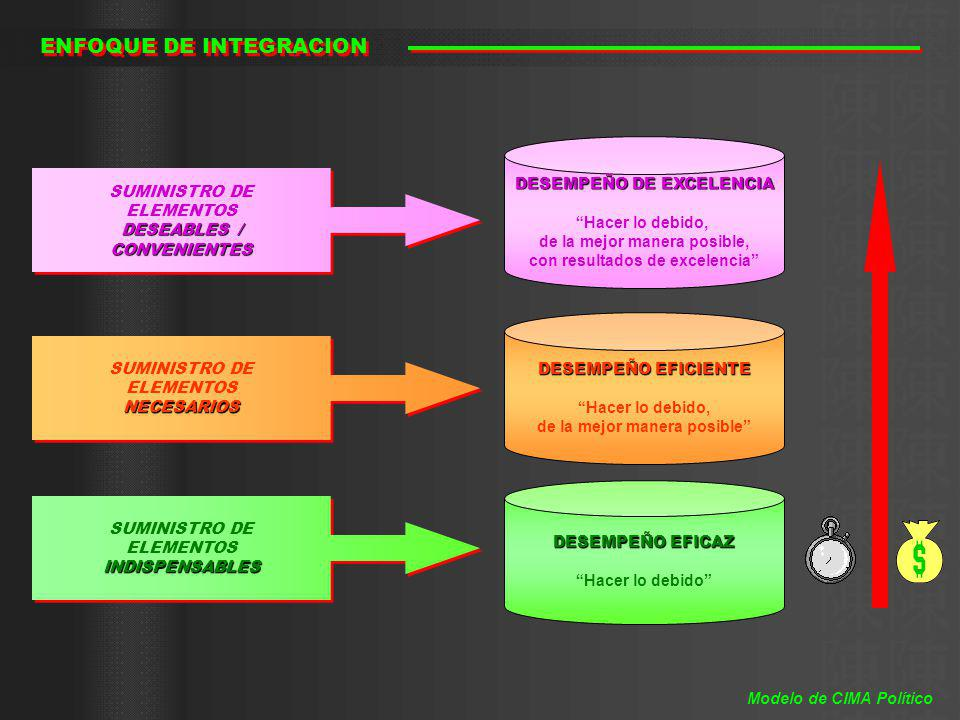 ENFOQUE DE INTEGRACION