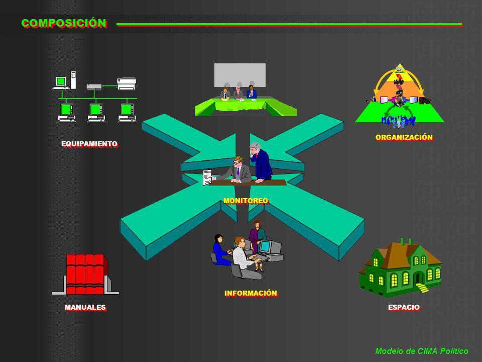 COMPOSICIÓN Modelo de CIMA Político ORGANIZACIÓN EQUIPAMIENTO