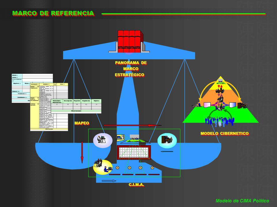 MARCO DE REFERENCIA Modelo de CIMA Político PANORAMA DE MARCO