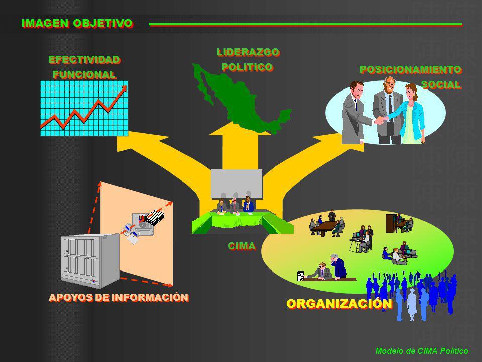 ORGANIZACIÓN IMAGEN OBJETIVO LIDERAZGO POLITICO EFECTIVIDAD FUNCIONAL