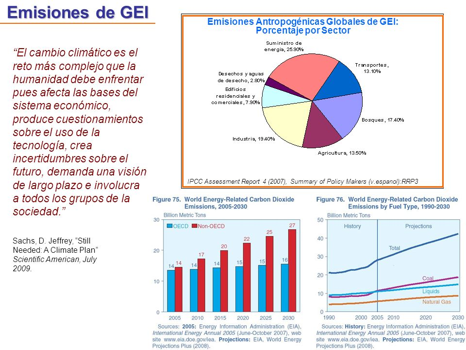 Emisiones Antropogénicas Globales de GEI: Porcentaje por Sector