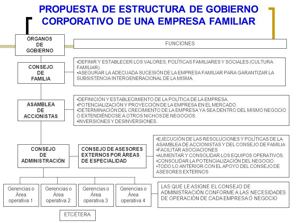 PROPUESTA DE ESTRUCTURA DE GOBIERNO CORPORATIVO DE UNA EMPRESA FAMILIAR