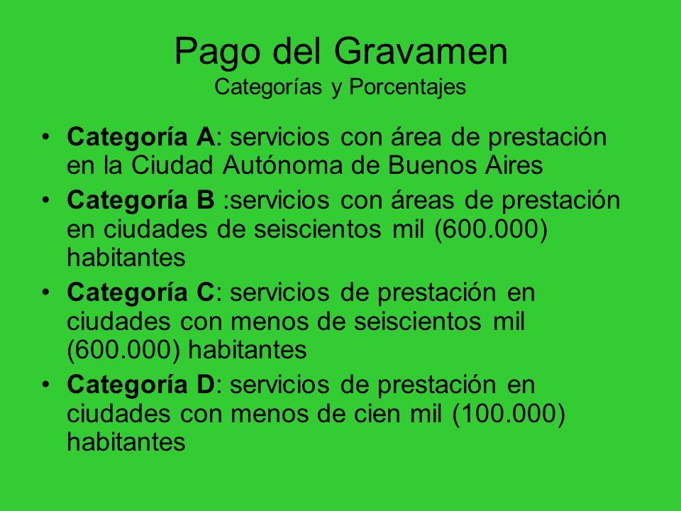 Pago del Gravamen Categorías y Porcentajes